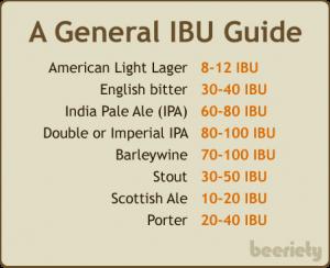 IBU Guide 1